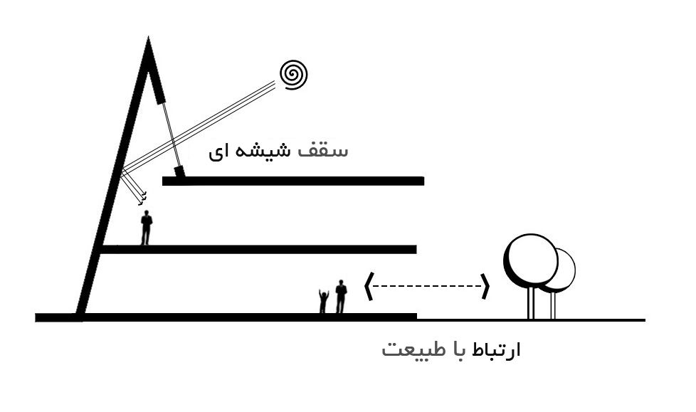 طراحی نقشه